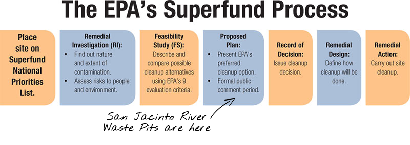 a discussion on superfund contamination clean up They've already sued 69 other parties for not cooperating with superfund clean-up process but we don't clean up every molecule of contamination.