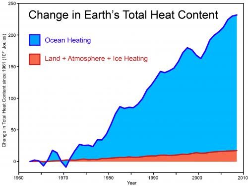 climate oceanic warming